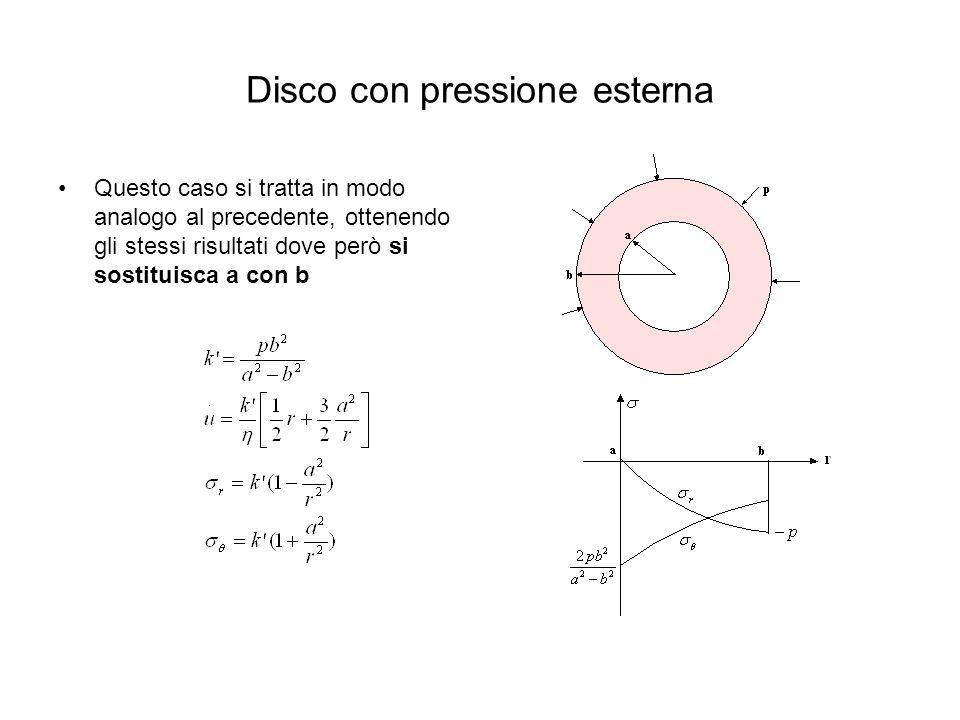 Disco con pressione esterna