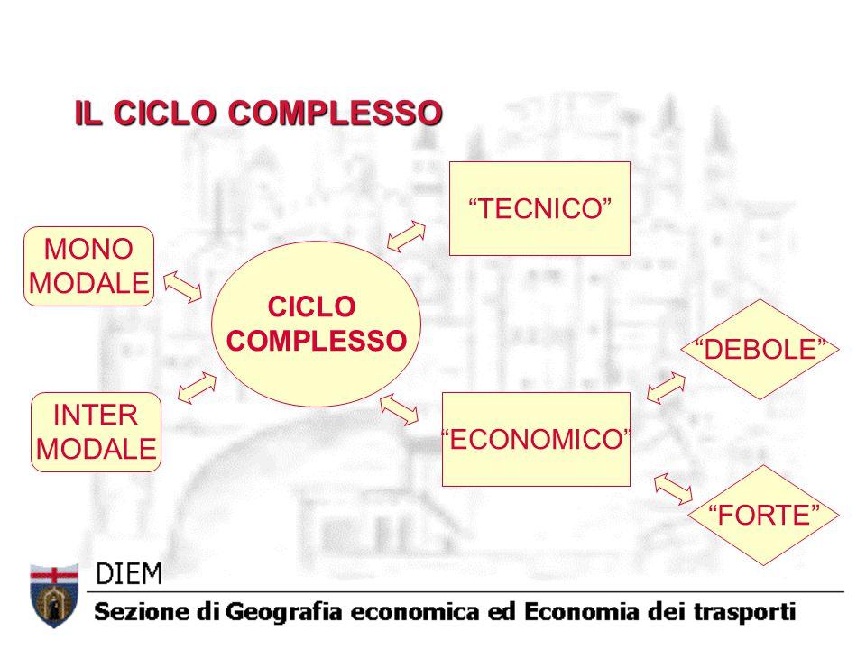 IL CICLO COMPLESSO MONO MODALE CICLO COMPLESSO INTER MODALE TECNICO
