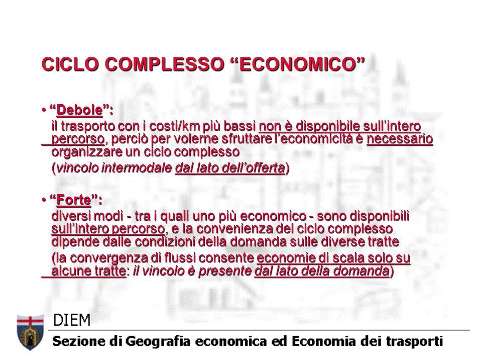 CICLO COMPLESSO ECONOMICO
