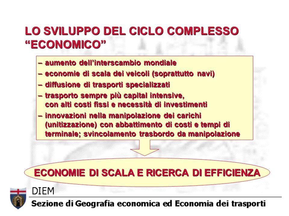 LO SVILUPPO DEL CICLO COMPLESSO ECONOMICO