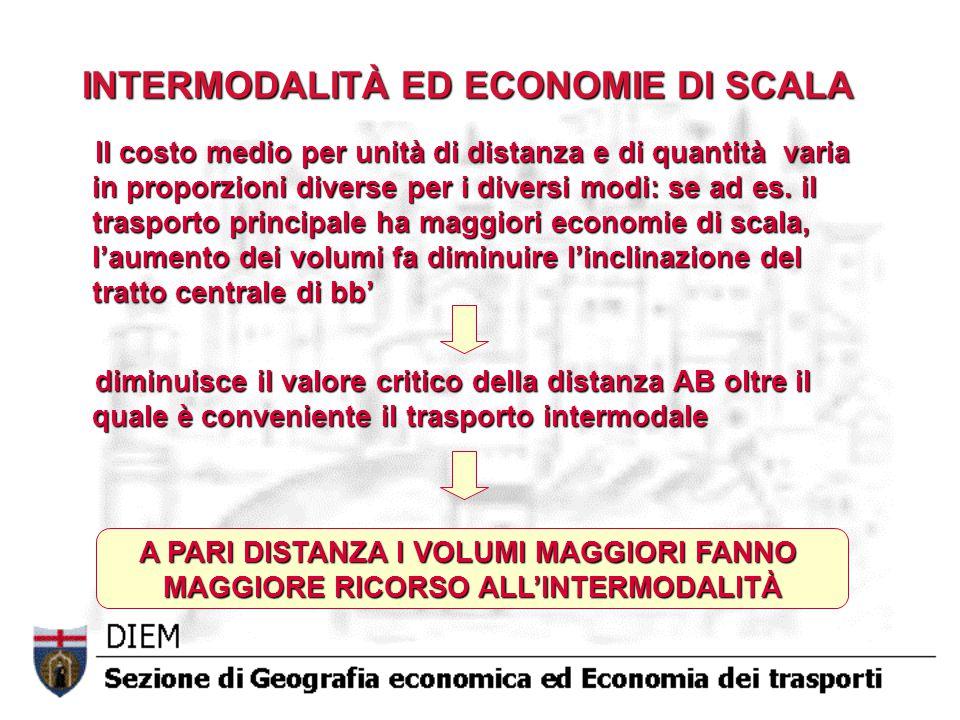 INTERMODALITÀ ED ECONOMIE DI SCALA