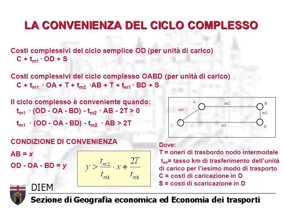 LA CONVENIENZA DEL CICLO COMPLESSO