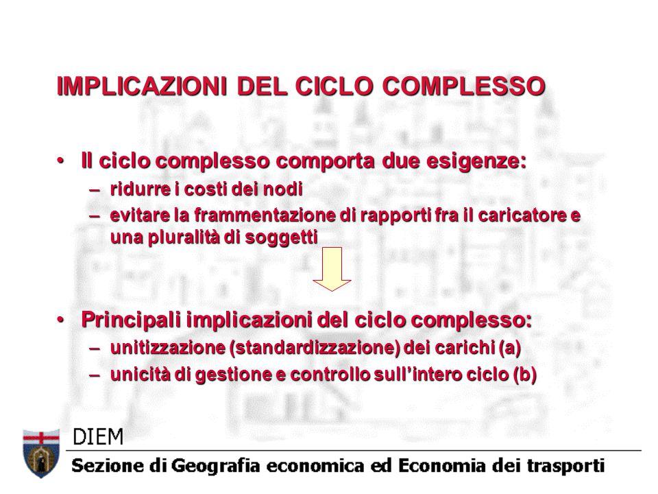 IMPLICAZIONI DEL CICLO COMPLESSO