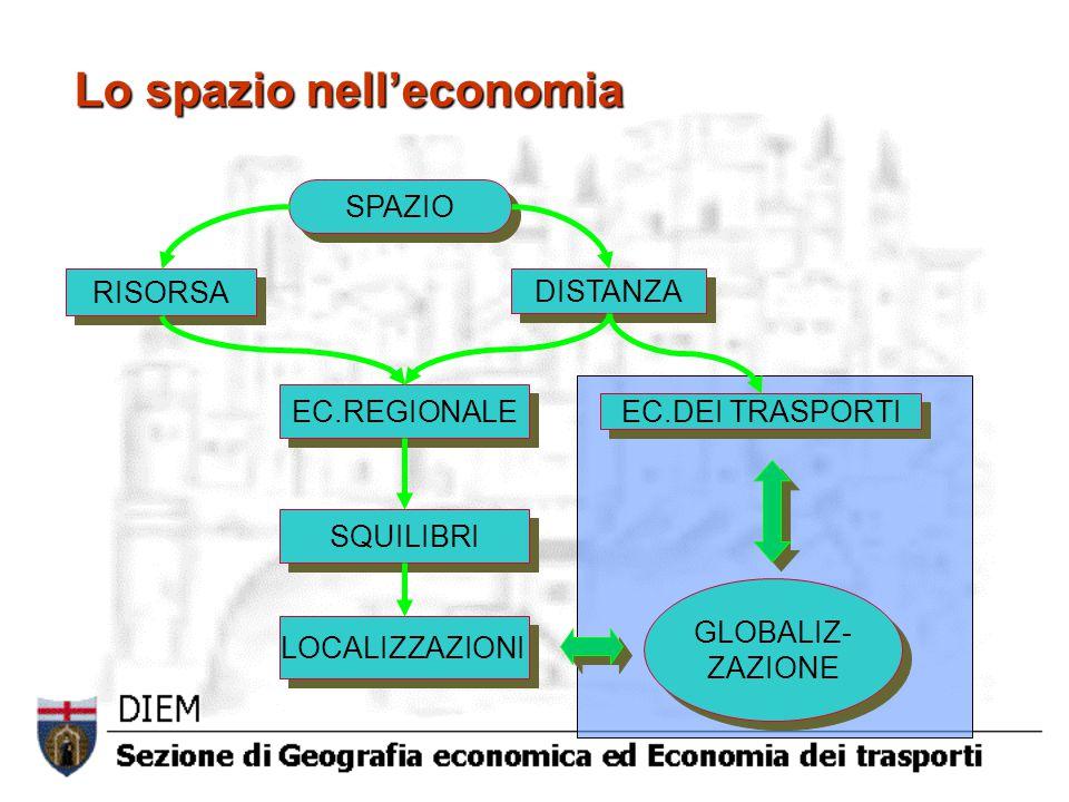 Lo spazio nell'economia