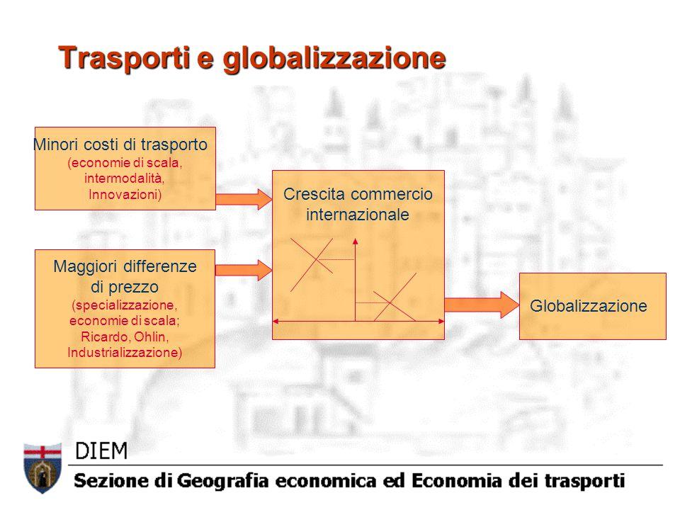 Trasporti e globalizzazione