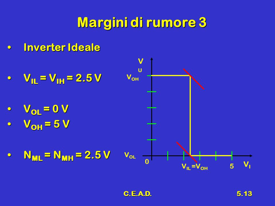 Margini di rumore 3 Inverter Ideale VIL = VIH = 2.5 V VOL = 0 V