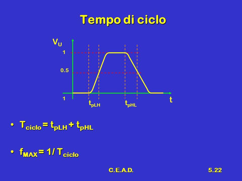 Tempo di ciclo Tciclo = tpLH + tpHL fMAX = 1/ Tciclo VU t tpLH tpHL