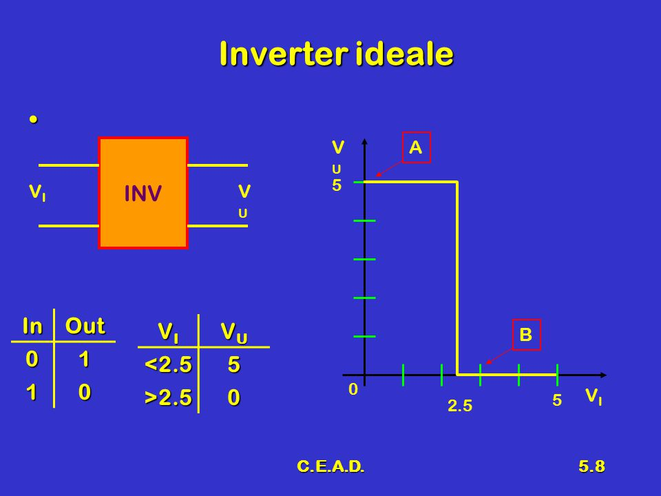 Inverter ideale INV In Out 1 VI VU <2.5 5 >2.5 VU A VI VU B VI 5