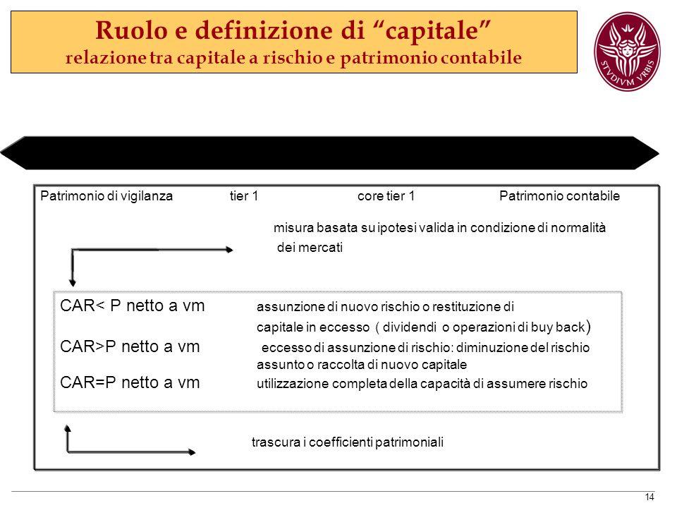 Ruolo e definizione di capitale relazione tra capitale a rischio e patrimonio contabile