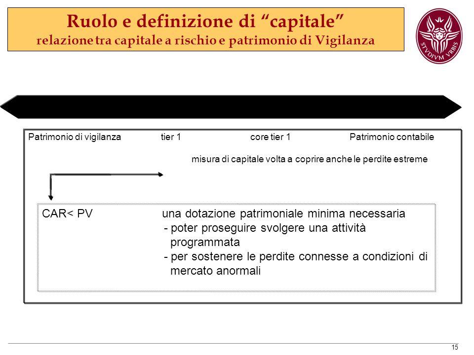 Ruolo e definizione di capitale relazione tra capitale a rischio e patrimonio di Vigilanza