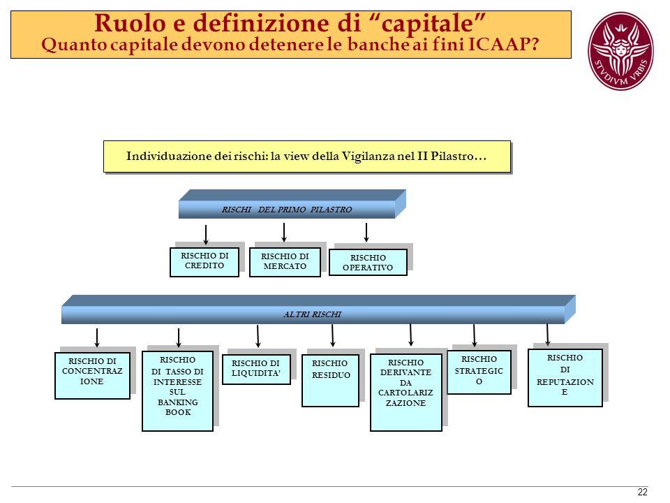 Ruolo e definizione di capitale Quanto capitale devono detenere le banche ai fini ICAAP