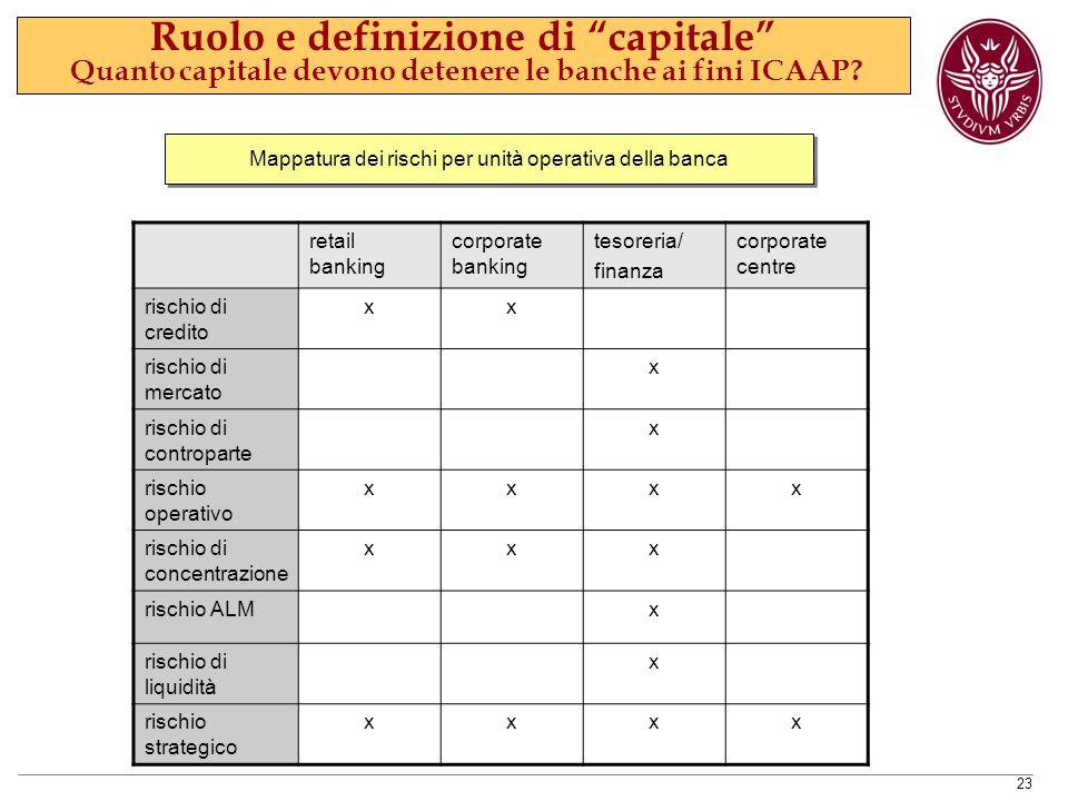 Mappatura dei rischi per unità operativa della banca
