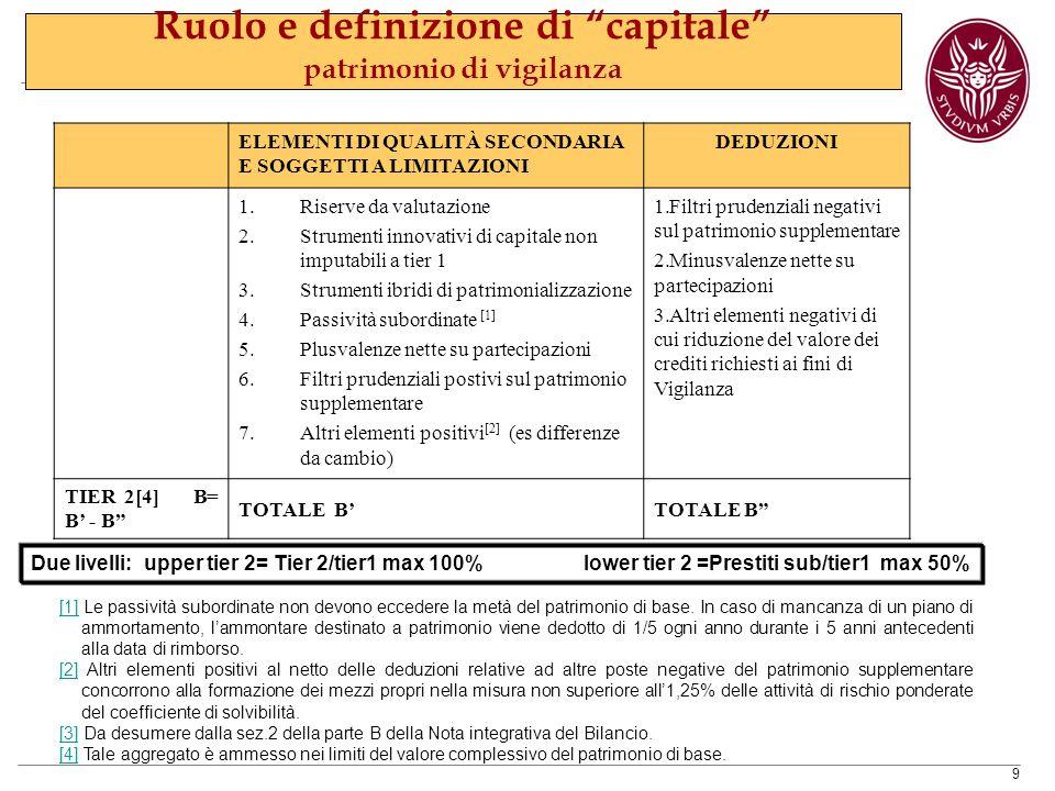 Ruolo e definizione di capitale patrimonio di vigilanza