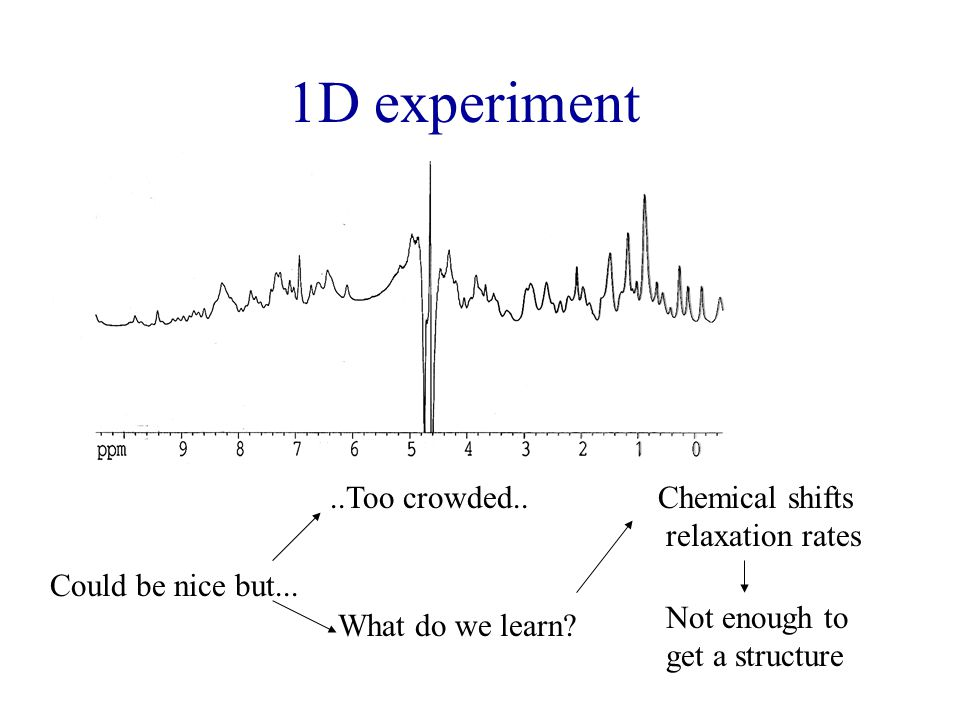 1D experiment ..Too crowded.. Chemical shifts relaxation rates