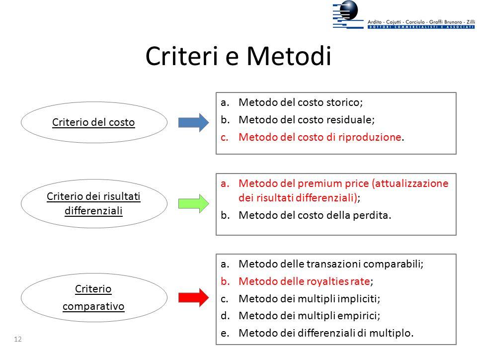 Criteri e Metodi Metodo del costo storico; Metodo del costo residuale;