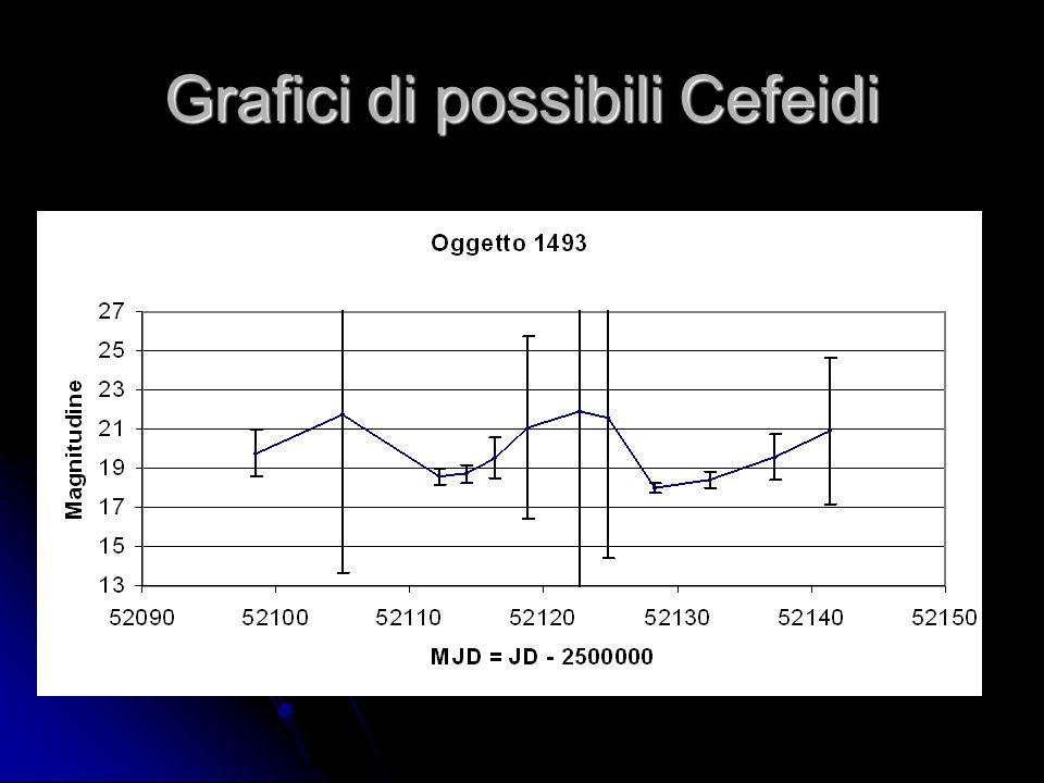 Grafici di possibili Cefeidi