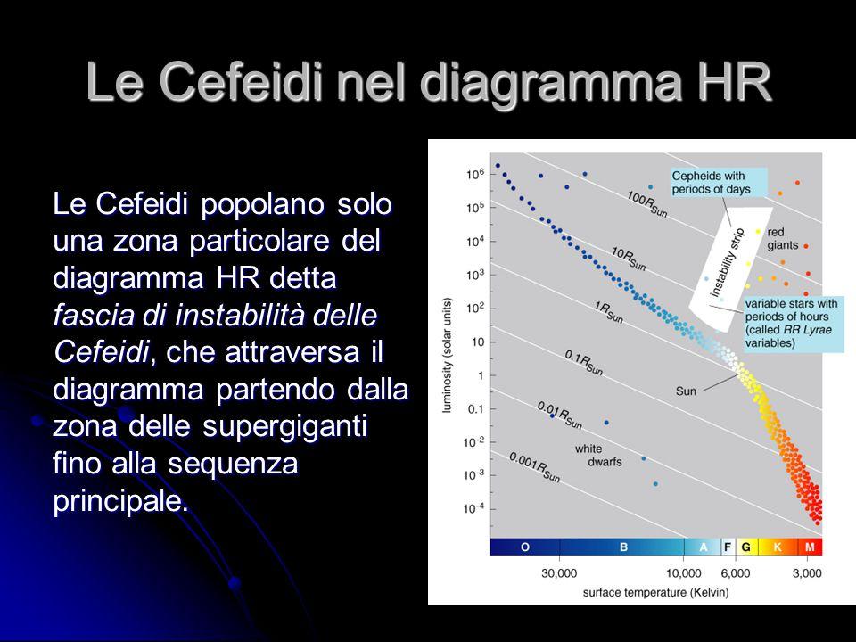 Le Cefeidi nel diagramma HR