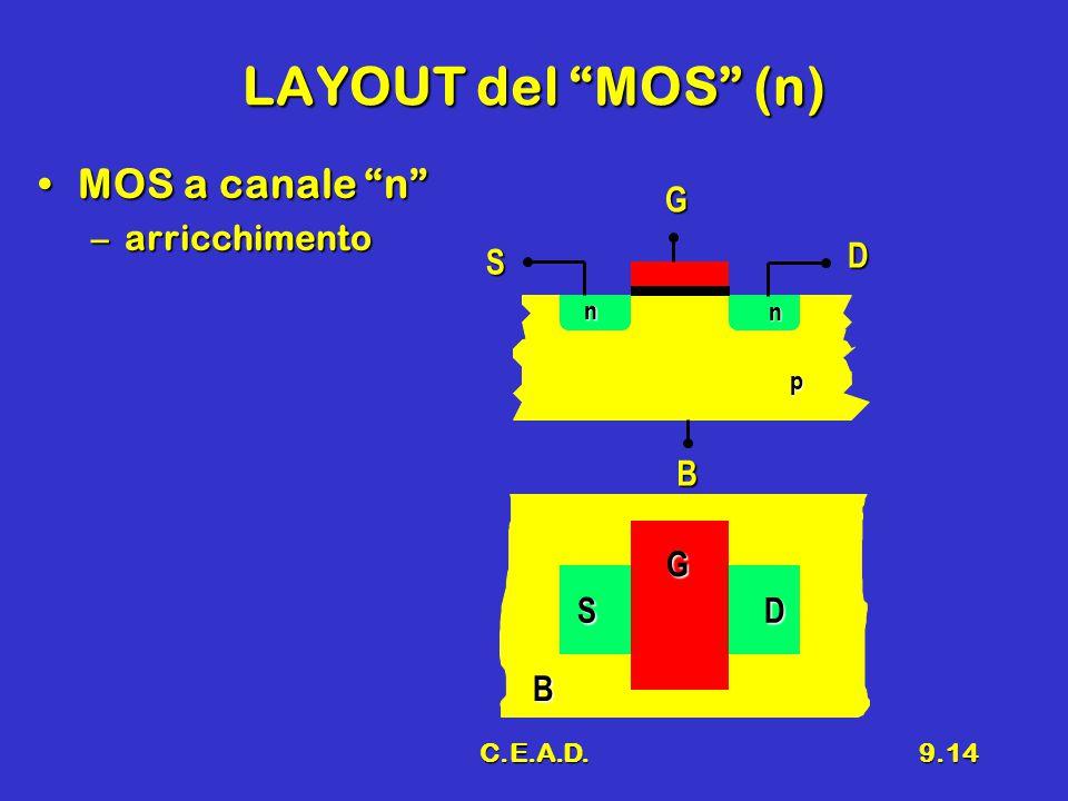 LAYOUT del MOS (n) MOS a canale n arricchimento G S D B G S D B n