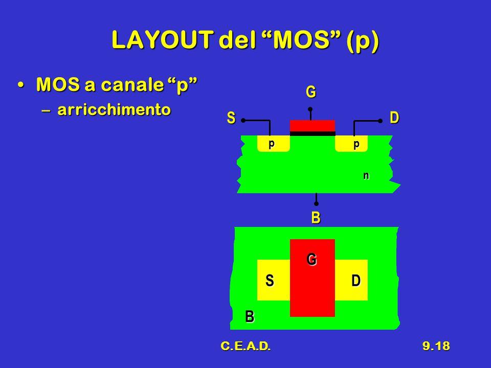 LAYOUT del MOS (p) MOS a canale p arricchimento G S D B G S D B p