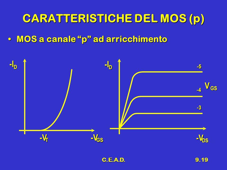CARATTERISTICHE DEL MOS (p)