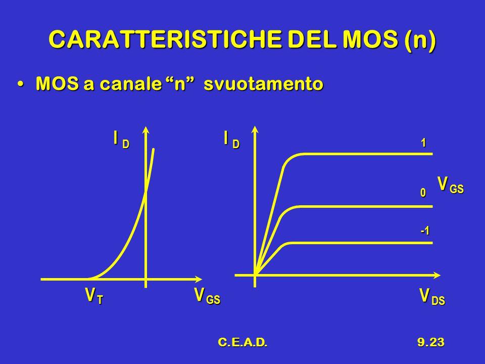 CARATTERISTICHE DEL MOS (n)