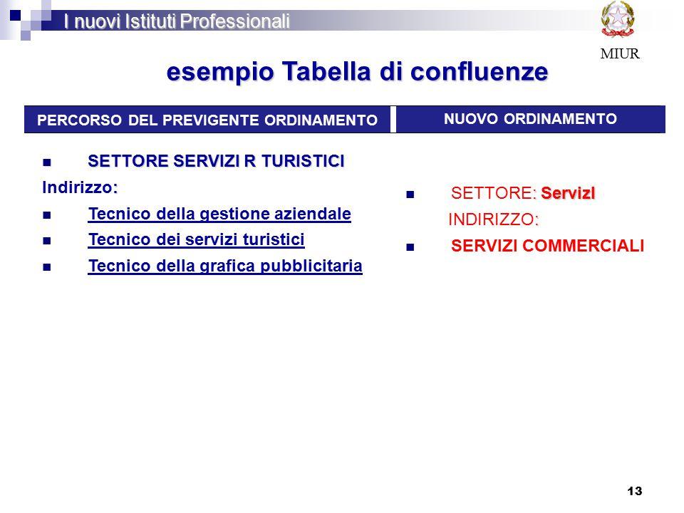 esempio Tabella di confluenze PERCORSO DEL PREVIGENTE ORDINAMENTO