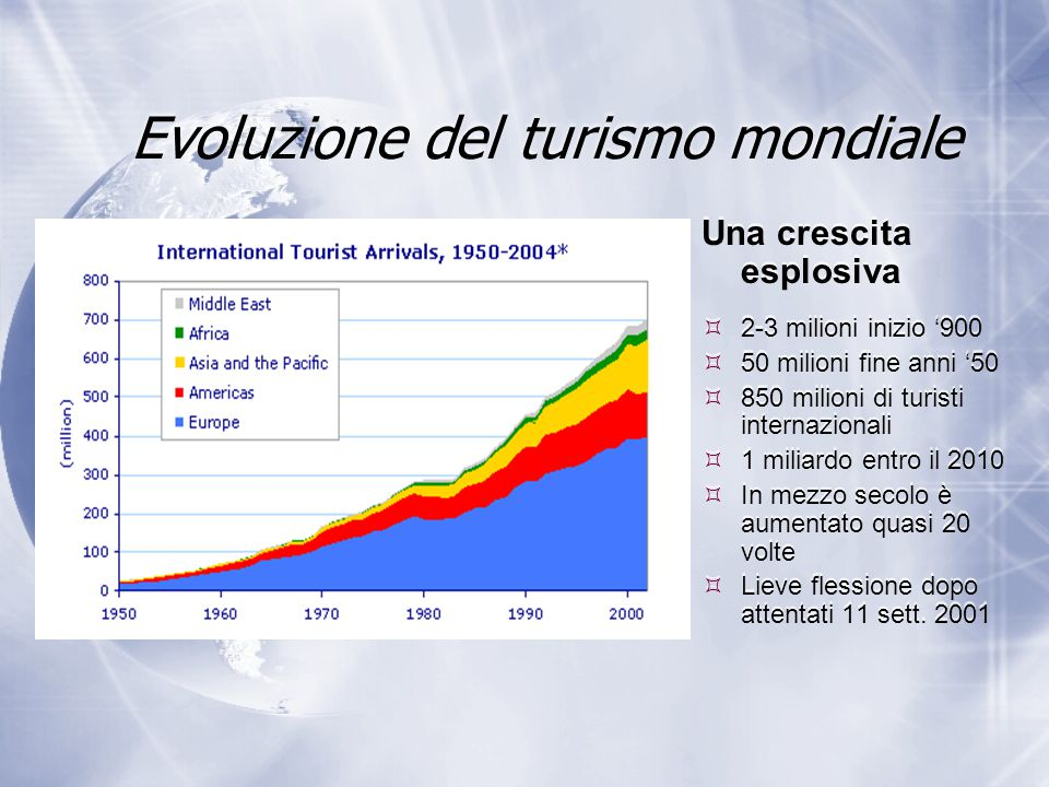 Evoluzione del turismo mondiale
