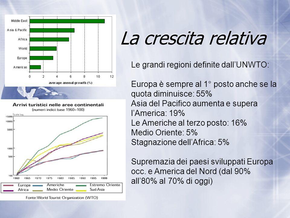 La crescita relativa Le grandi regioni definite dall'UNWTO:
