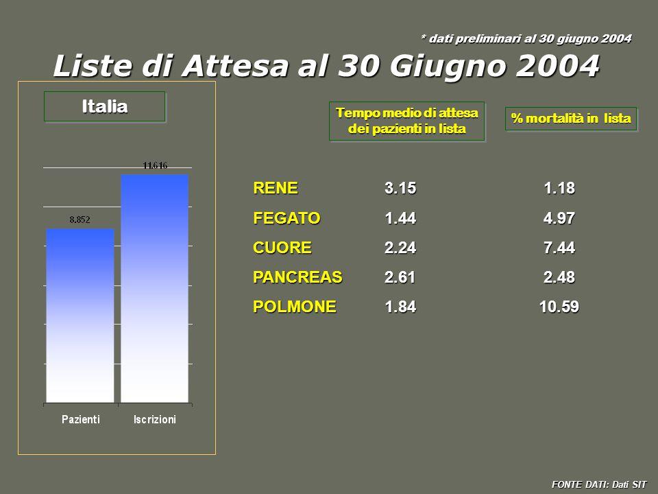 Liste di Attesa al 30 Giugno 2004