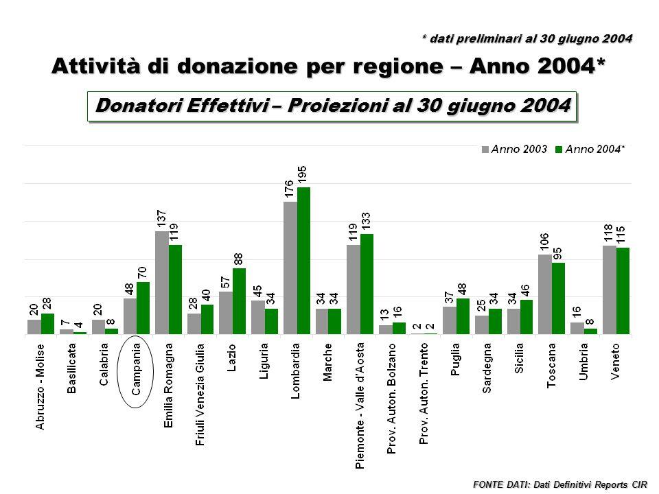 Donatori Effettivi – Proiezioni al 30 giugno 2004