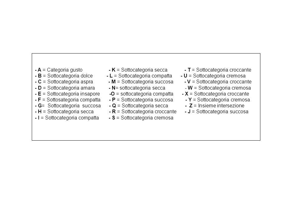 - A = Categoria gusto - K = Sottocategoria secca - T = Sottocategoria croccante
