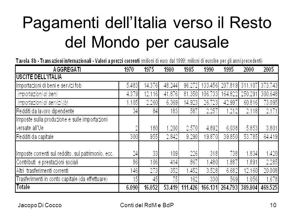 Pagamenti dell'Italia verso il Resto del Mondo per causale