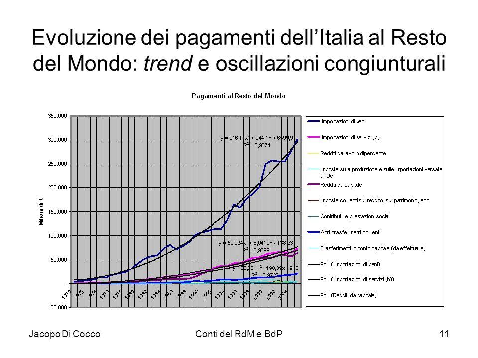 Evoluzione dei pagamenti dell'Italia al Resto del Mondo: trend e oscillazioni congiunturali
