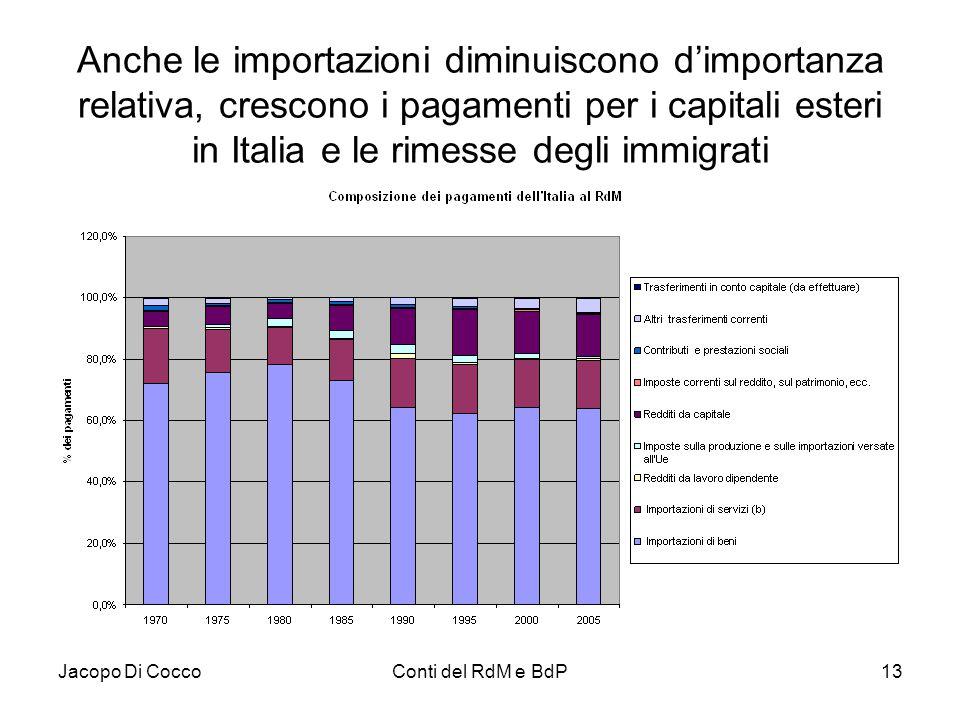 Anche le importazioni diminuiscono d'importanza relativa, crescono i pagamenti per i capitali esteri in Italia e le rimesse degli immigrati