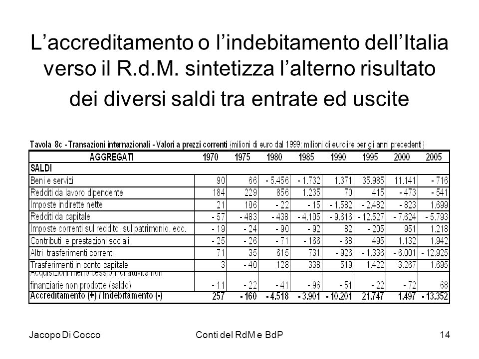 L'accreditamento o l'indebitamento dell'Italia verso il R. d. M