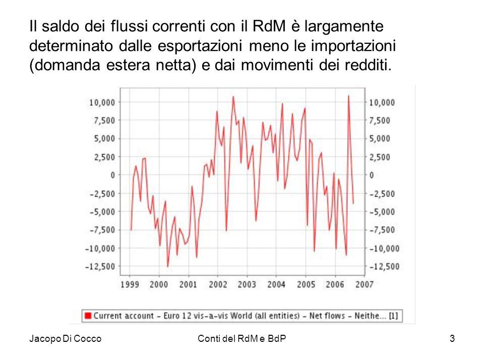 Il saldo dei flussi correnti con il RdM è largamente determinato dalle esportazioni meno le importazioni (domanda estera netta) e dai movimenti dei redditi.