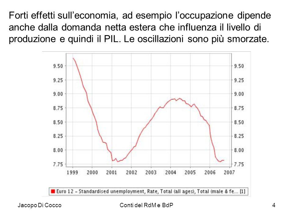 Forti effetti sull'economia, ad esempio l'occupazione dipende anche dalla domanda netta estera che influenza il livello di produzione e quindi il PIL. Le oscillazioni sono più smorzate.