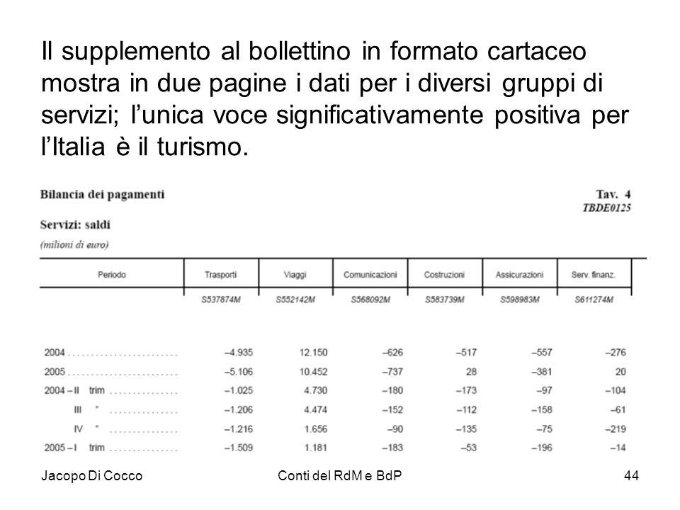 Il supplemento al bollettino in formato cartaceo mostra in due pagine i dati per i diversi gruppi di servizi; l'unica voce significativamente positiva per l'Italia è il turismo.