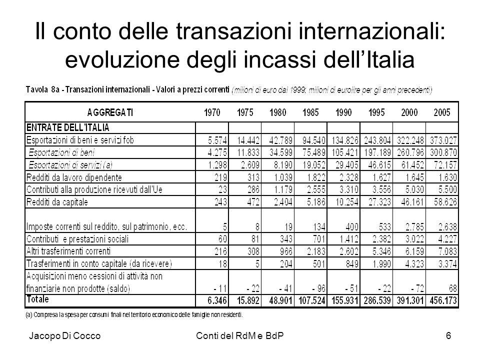 Il conto delle transazioni internazionali: evoluzione degli incassi dell'Italia