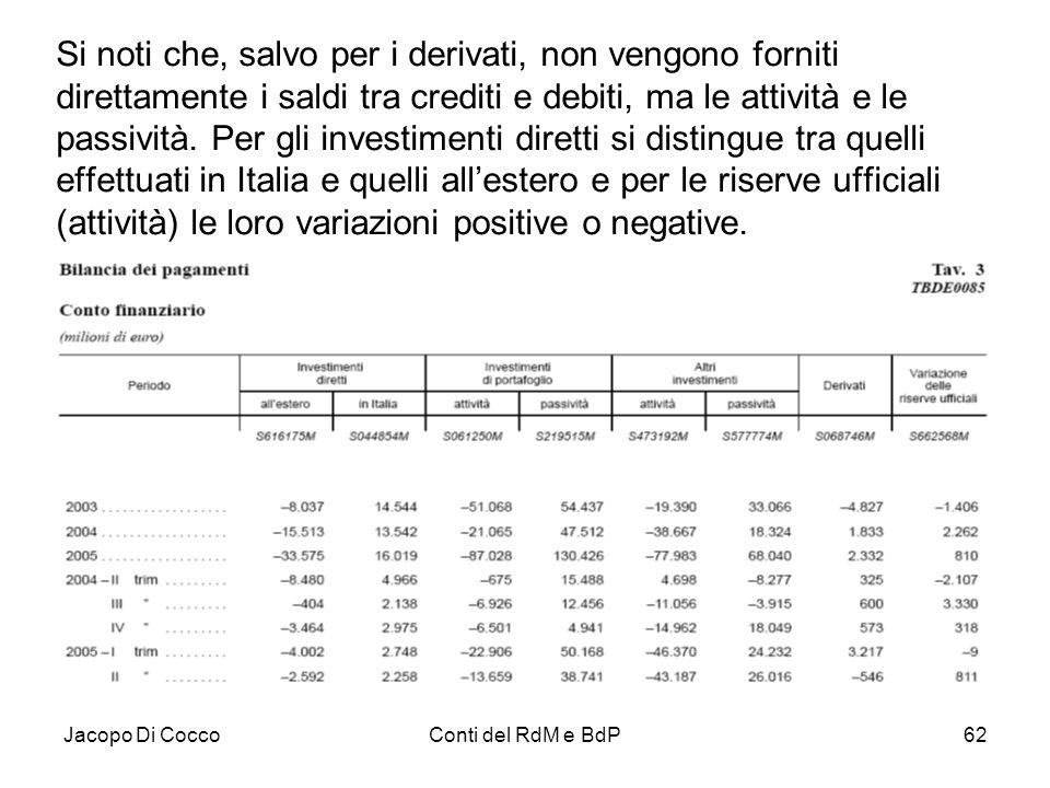 Si noti che, salvo per i derivati, non vengono forniti direttamente i saldi tra crediti e debiti, ma le attività e le passività. Per gli investimenti diretti si distingue tra quelli effettuati in Italia e quelli all'estero e per le riserve ufficiali (attività) le loro variazioni positive o negative.