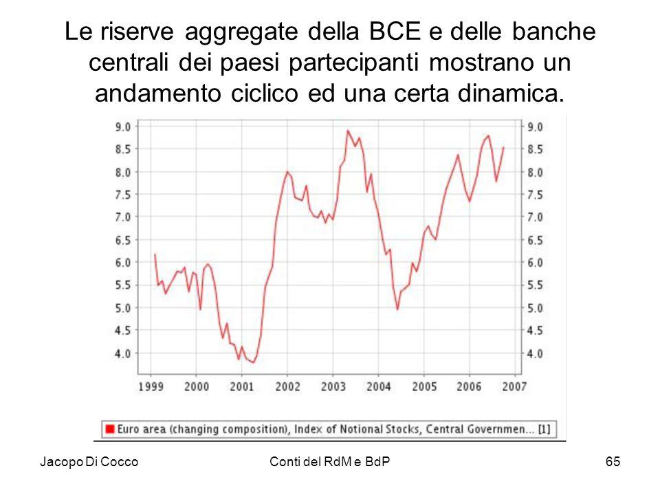 Le riserve aggregate della BCE e delle banche centrali dei paesi partecipanti mostrano un andamento ciclico ed una certa dinamica.