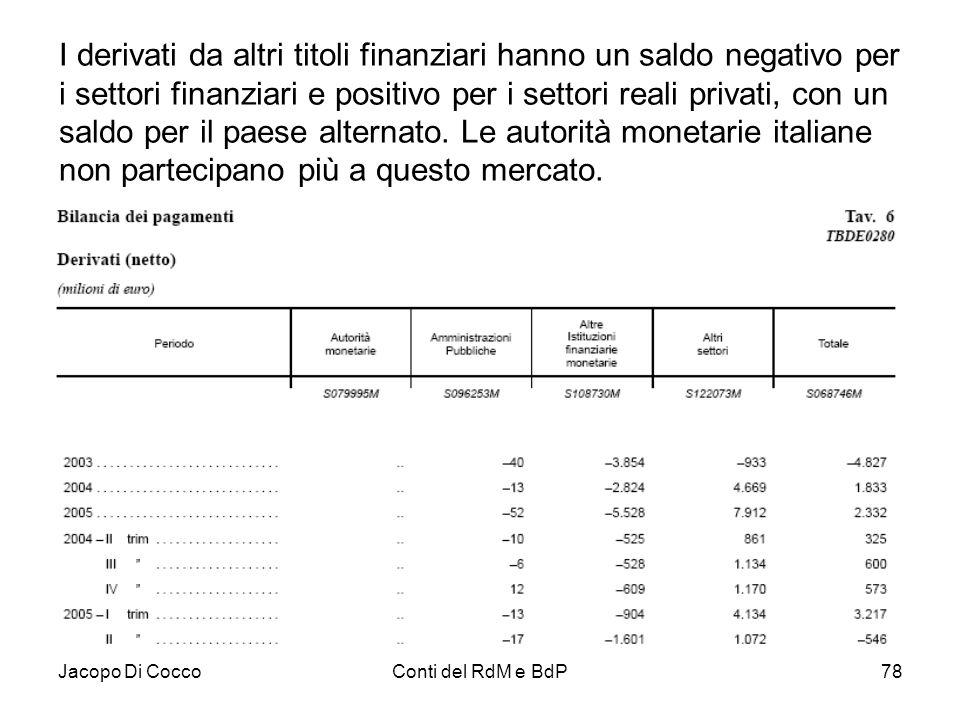 I derivati da altri titoli finanziari hanno un saldo negativo per i settori finanziari e positivo per i settori reali privati, con un saldo per il paese alternato. Le autorità monetarie italiane non partecipano più a questo mercato.