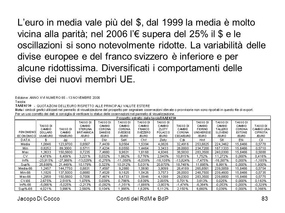 L'euro in media vale più del $, dal 1999 la media è molto vicina alla parità; nel 2006 l'€ supera del 25% il $ e le oscillazioni si sono notevolmente ridotte. La variabilità delle divise europee e del franco svizzero è inferiore e per alcune ridottissima. Diversificati i comportamenti delle divise dei nuovi membri UE.