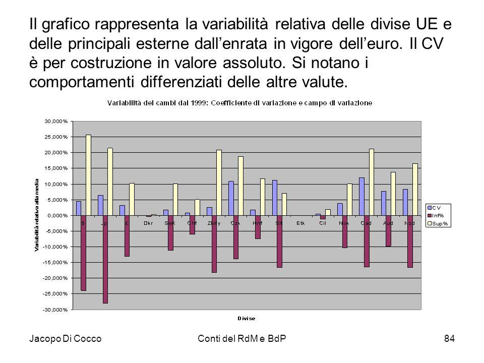 Il grafico rappresenta la variabilità relativa delle divise UE e delle principali esterne dall'enrata in vigore dell'euro. Il CV è per costruzione in valore assoluto. Si notano i comportamenti differenziati delle altre valute.