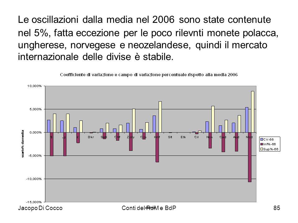 Le oscillazioni dalla media nel 2006 sono state contenute nel 5%, fatta eccezione per le poco rilevnti monete polacca, ungherese, norvegese e neozelandese, quindi il mercato internazionale delle divise è stabile.