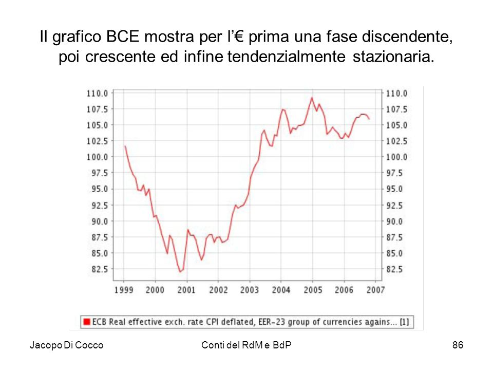 Il grafico BCE mostra per l'€ prima una fase discendente, poi crescente ed infine tendenzialmente stazionaria.