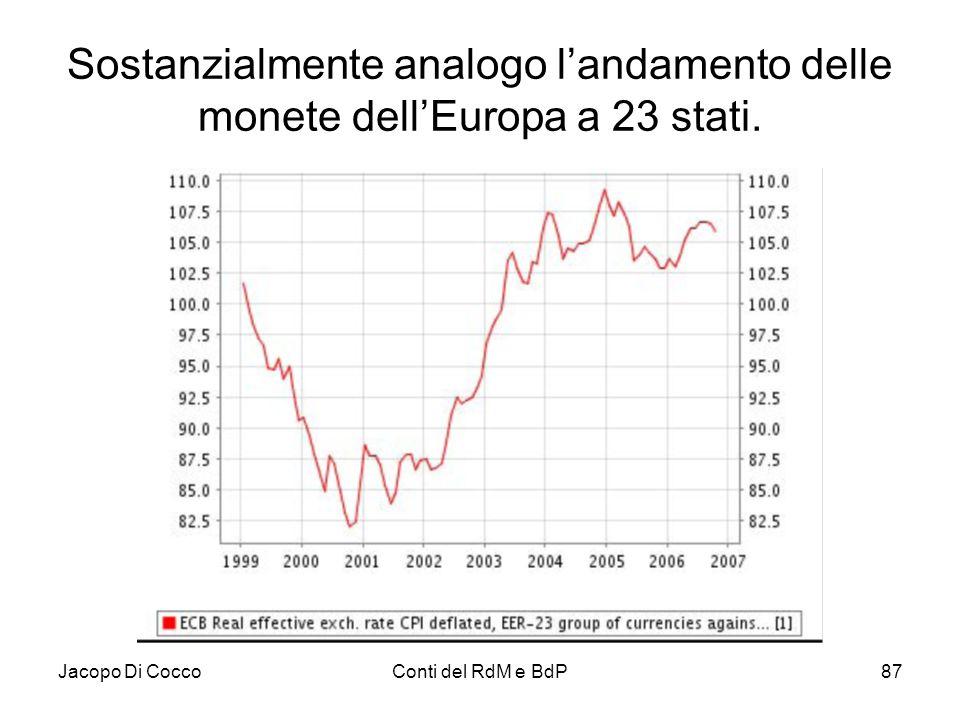 Sostanzialmente analogo l'andamento delle monete dell'Europa a 23 stati.
