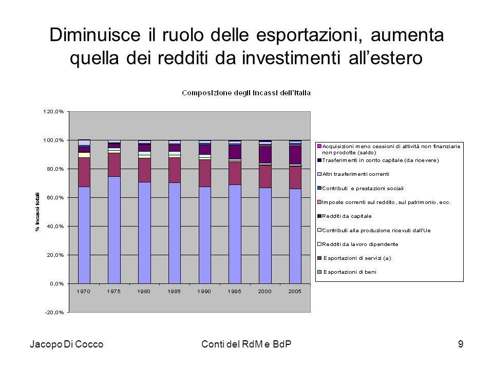 Diminuisce il ruolo delle esportazioni, aumenta quella dei redditi da investimenti all'estero