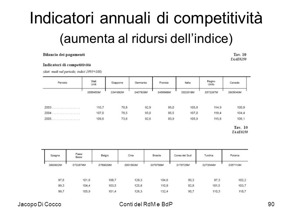 Indicatori annuali di competitività (aumenta al ridursi dell'indice)