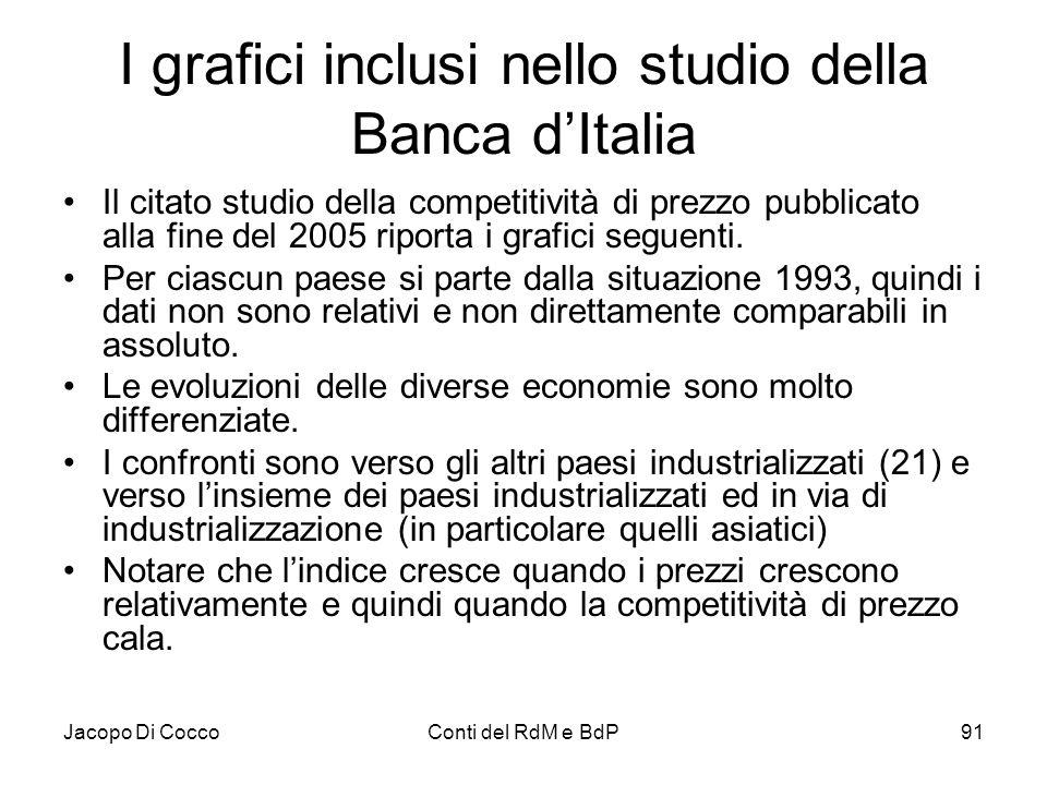I grafici inclusi nello studio della Banca d'Italia